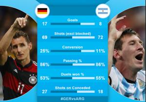 Germany vs Arentina ( Arenascore )