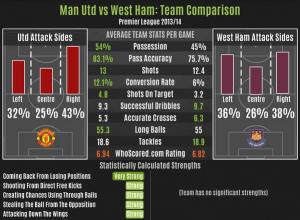 Statistik MU vs West Ham United Arenascore