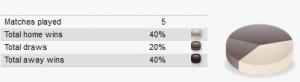 Statistic team Arenascore