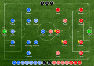 Everton vs. Manchester City Arenascore