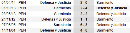 head to head Sarmiento vs Defensa y Justicia arenascore
